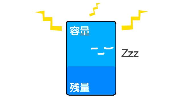 バッテリーは使わなくても自己放電する