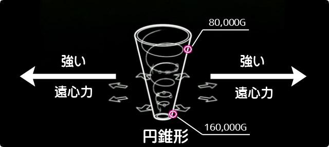cone-centrifugal-force02
