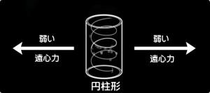 円柱形-遠心力