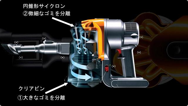 ダイソンのサイクロンの構造