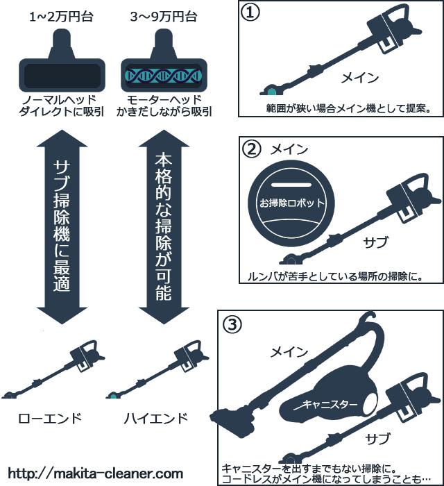 コードレス掃除機の種類