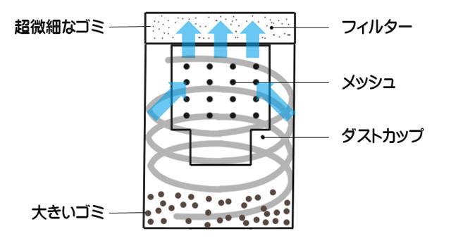 1段式サイクロン構造の特徴