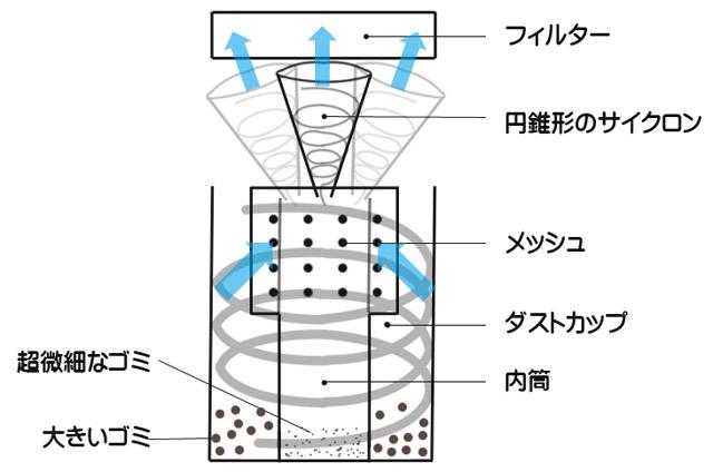 2段式サイクロン構造の特徴