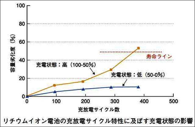 小形リチウムイオン電池の寿命特性 NTTバッテリー技術部長 市村雅弘氏