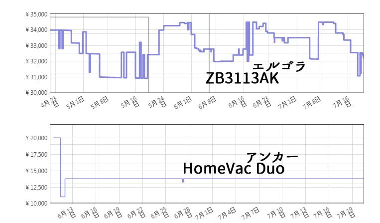 エルゴラピードとアンカーの底値(最安値)