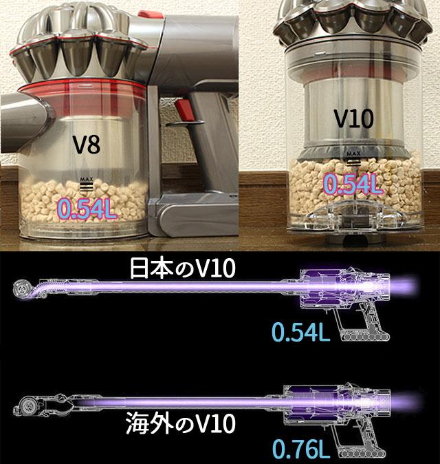 ダイソン V10 クリアビン(ダストカップ)容量