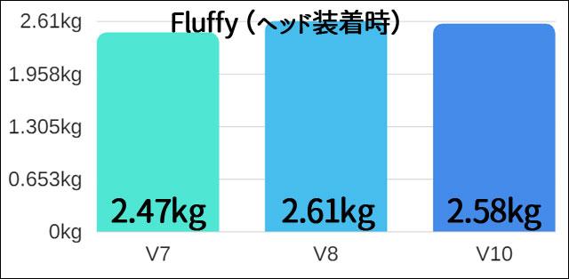 dyson V7 V8 V10の重量の比較