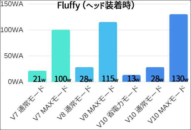 dyson V7 V8 V10の吸引力比較
