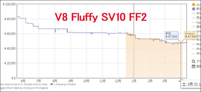Dyson V8の最安値