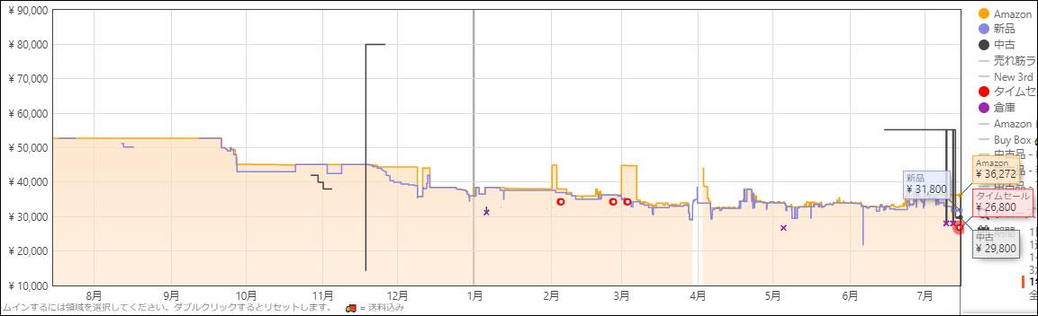 アマゾンプライムデーのダイソン(Dyson Cyclone V10 [SV12FFOLB])の価格