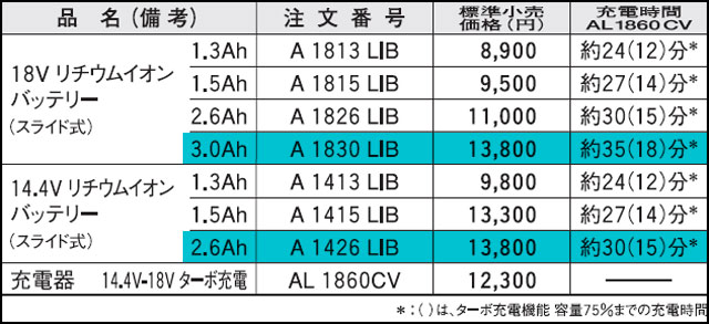 GAS18V-LI(H)とGAS14.4V-LIHの充電時間