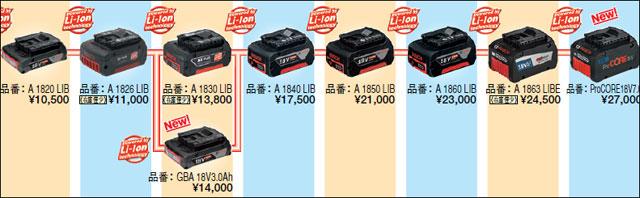 BOSCH-18Vプロ用リチウムイオンバッテリーの種類