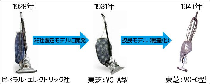日本で初めて発売されたアップライト型の掃除機(東芝-VC-A型とVC-C型)