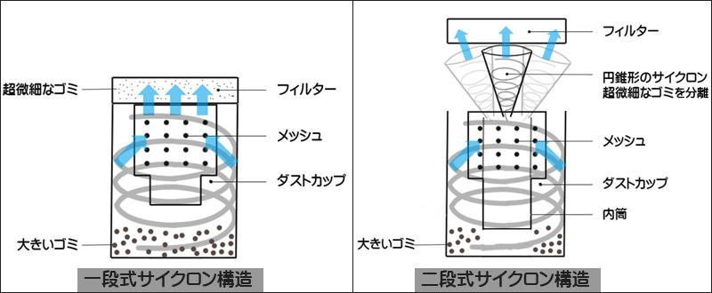 掃除機のサイクロン方式の種類