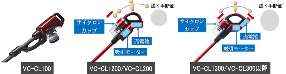 VC-CL1500/VC-CL500 重さ(重量)
