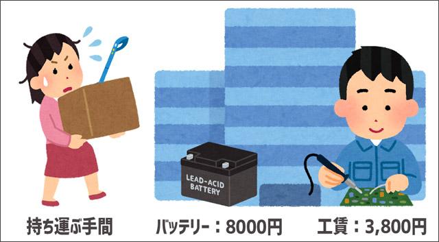 VC-CL1500/VC-CL500のバッテリー交換方法