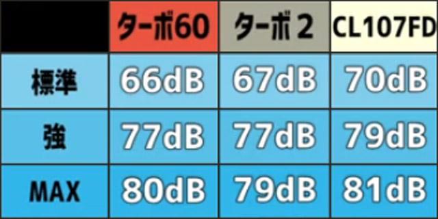 「マキタのターボ60」と「CL107FD」の騒音値