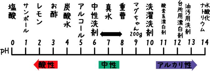 マグちゃん pH