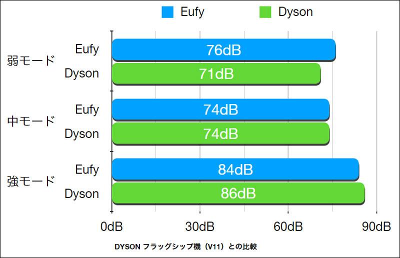 Eufy HomeVac S11 Go(音の大きさ)