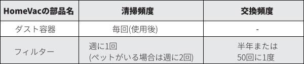 Eufy HomeVac S11 Go(お手入れ頻度)
