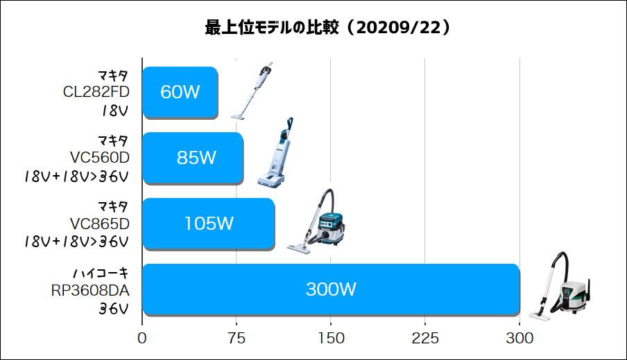 マキタ-VC560DZ(吸込仕事率の比較)