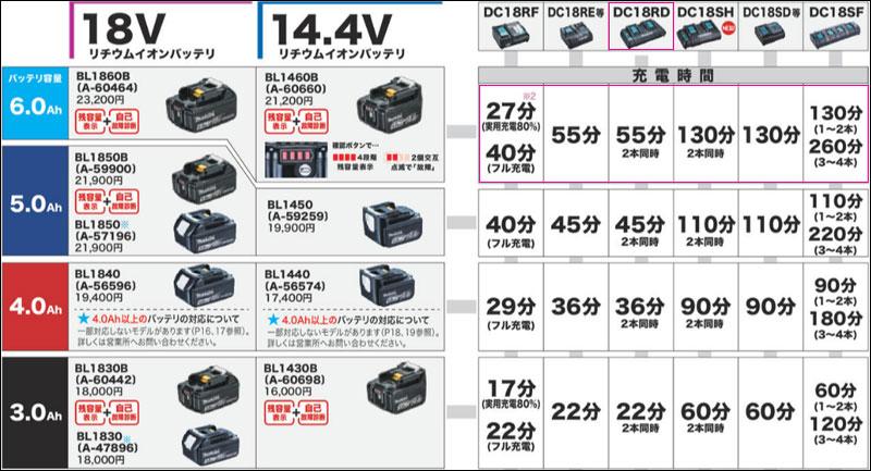 マキタ-VC560DZ(充電時間)