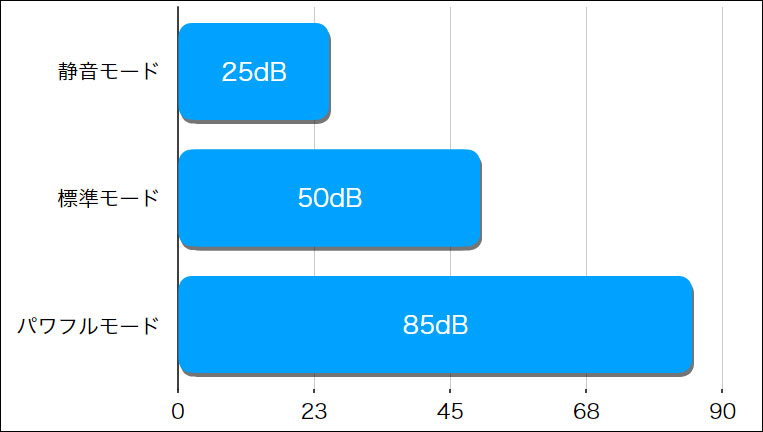 マキタ-VC560DZ(吸引力)
