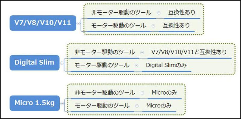 Dyson Micro(従来モデルとのアタッチメントの互換性)