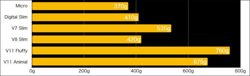 ダイソン マイクロ ヘッドの重量の比較