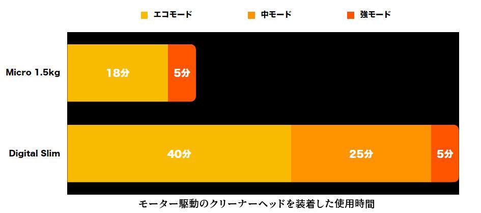[Dyson Micro 1.5kg]と[Dyson Digital Slim]の連続運転時間の比較