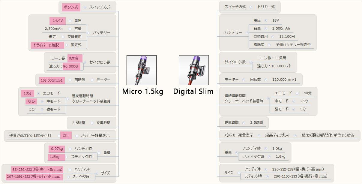 Dyson Micro 1.5kgとDigital Slim™の違い(表)