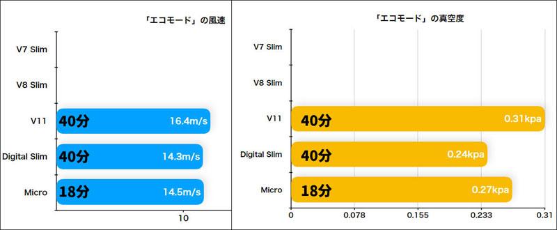 Dyson Micro 1.5kgとDigital Slim™のエコモードの吸引力の比較