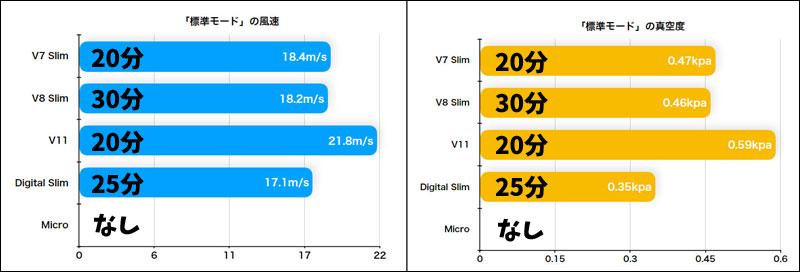 Dyson Micro 1.5kgとDigital Slim™の中モードの吸引力の比較