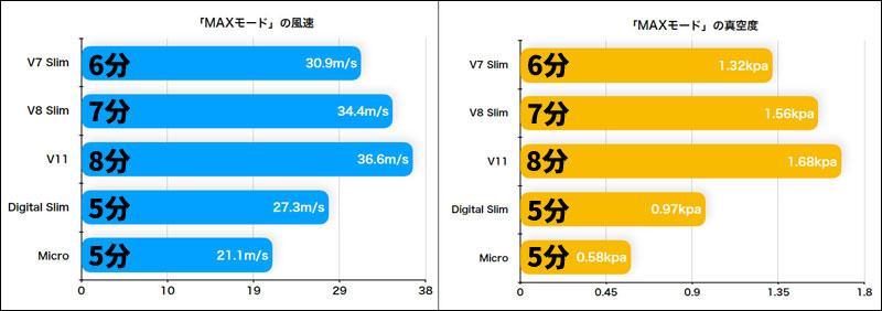 Dyson Micro 1.5kgとDigital Slimの強モードの吸引力の比較