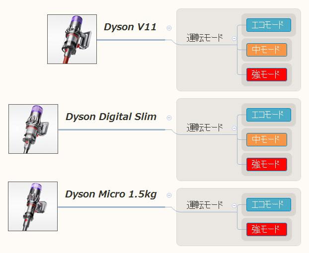 Dyson Micro 1.5kg(運転モード)