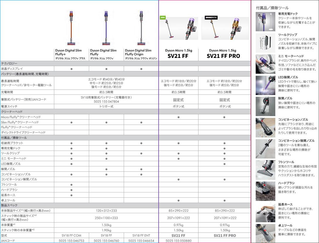 [Dyson Micro 1.5kg]と[Dyson Digital Slim]の比較表