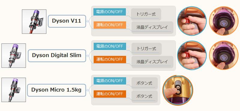 Dyson Micro 1.5kg(スイッチ方式)