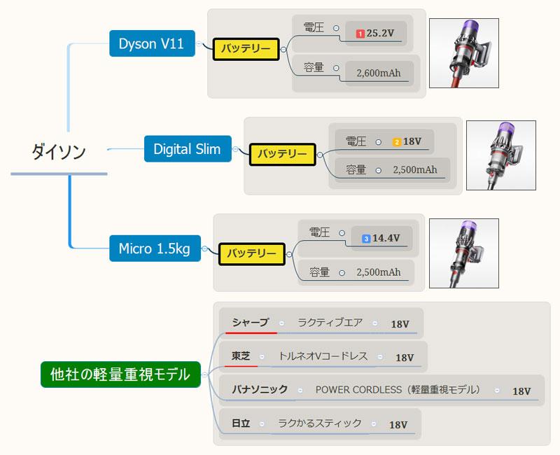 Dyson Micro 1.5kg(バッテリーの電圧)