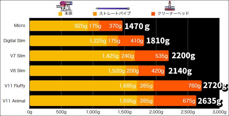 Dyson Micro 1.5kgの重量