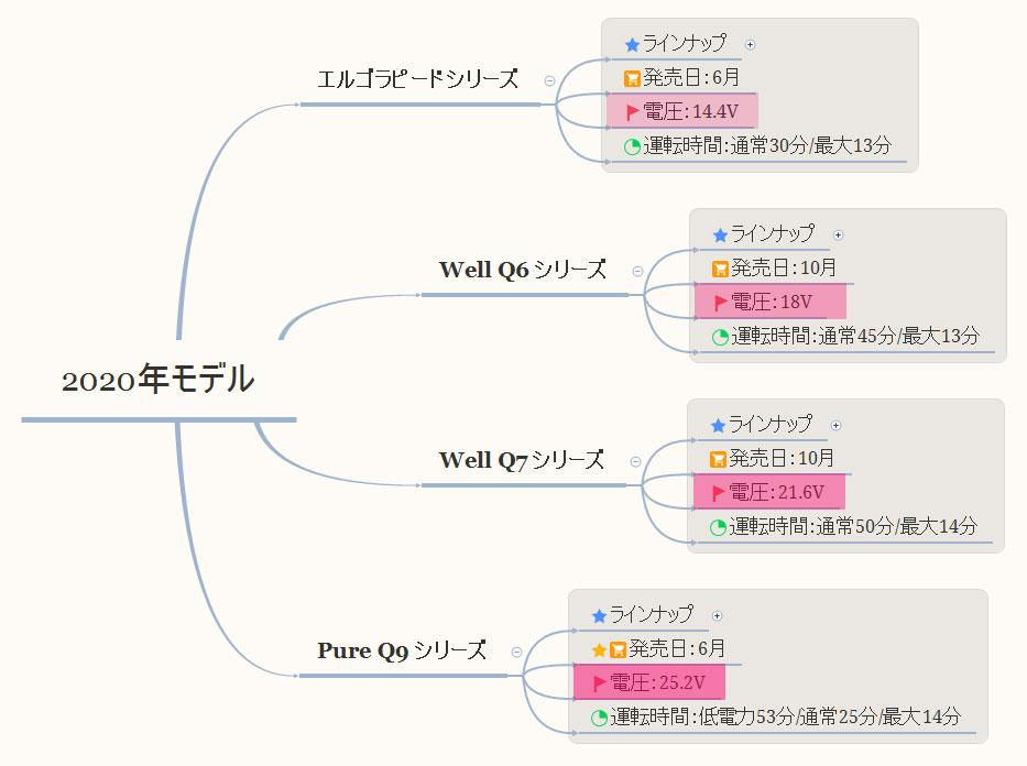 「Well Q6」「Well Q7」「Pure Q9」電圧の違い