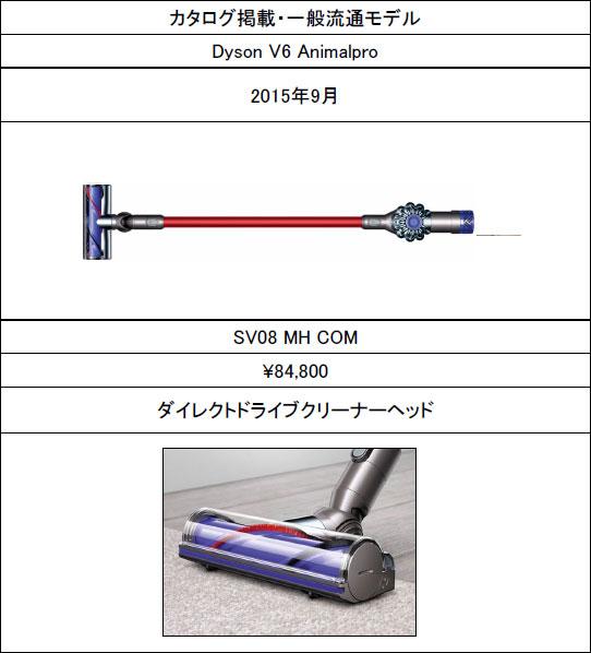 dyson V6(Animalpro)