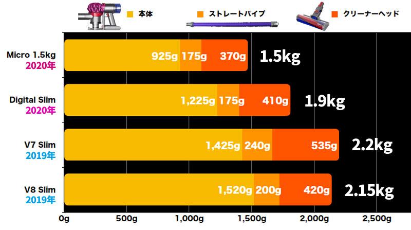 ダイソン軽量モデルの重量