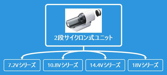 ハイコーキ 2段サイクロン式サイクロンユニットの互換性