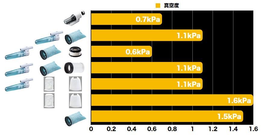 [2段サイクロン式ユニット]と[サイクロンアタッチメント]の風速比較(ハイコーキ/マキタ)