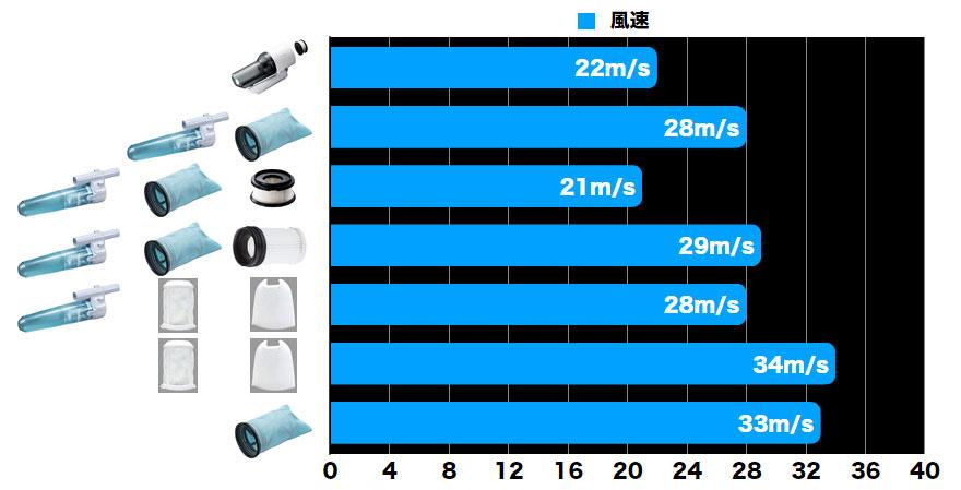 [2段サイクロン式ユニット]と[サイクロンアタッチメント]の真空度比較(ハイコーキ/マキタ)