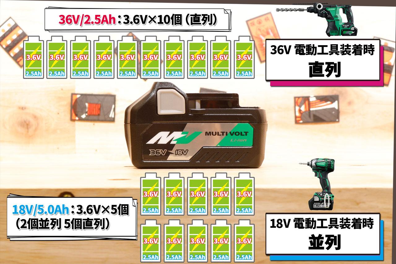 HIKOKI マルチボルト(18V/36V)