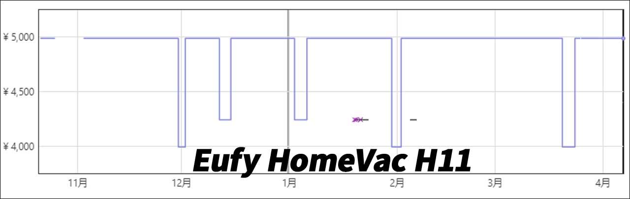 Eufy HomeVac H11(最安値)