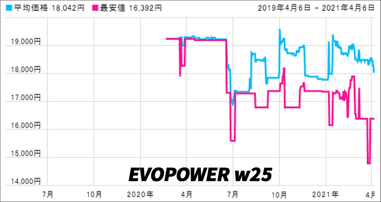 Shark EVOPOWER W25(最安値)