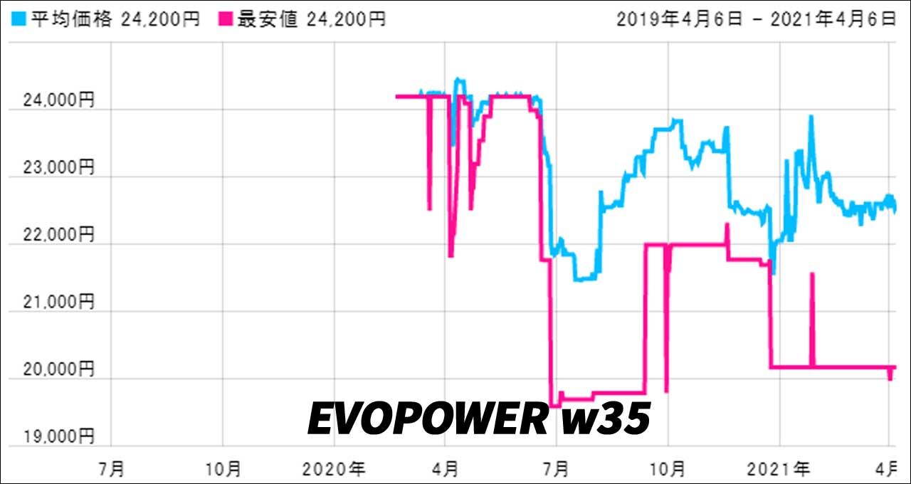 Shark EVOPOWER W35(最安値)