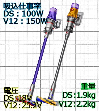 dyson-v12-digital-slim
